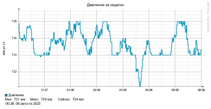 Погода в курской области льговского района на 3 дня